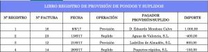 Libro registro de provisión de fondos y suplidos