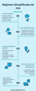 Régimen Simplificado de Ia IVA